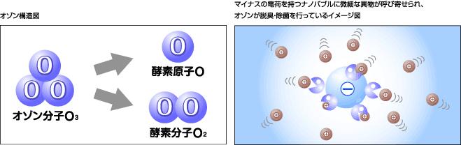 オゾンの構造図