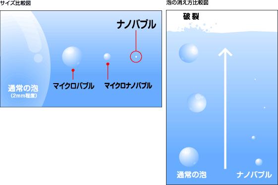ナノバブル温浴について